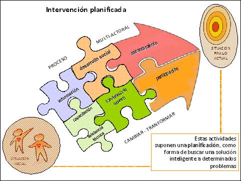 Una intervención Planificada