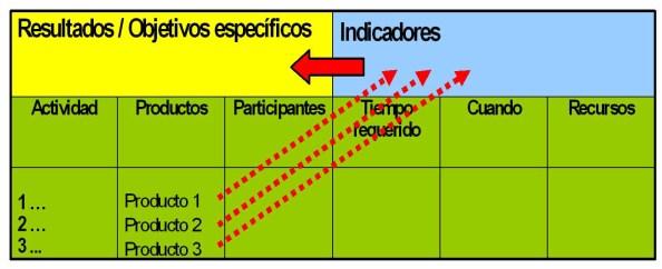 marco logico actividades